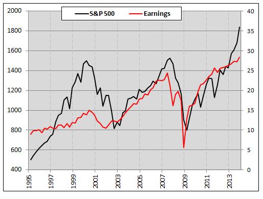 spx-vs-corporate-earnings-historical-performance-chart