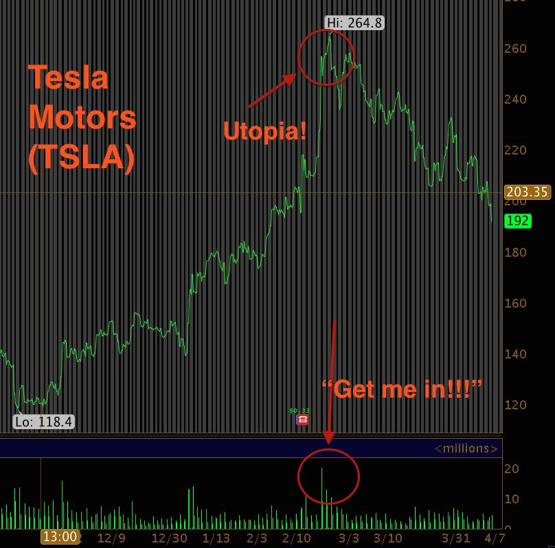 Tesla Utopia