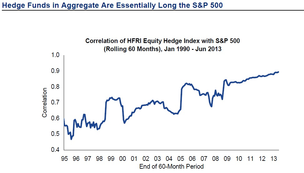 hedge-fund-correlation