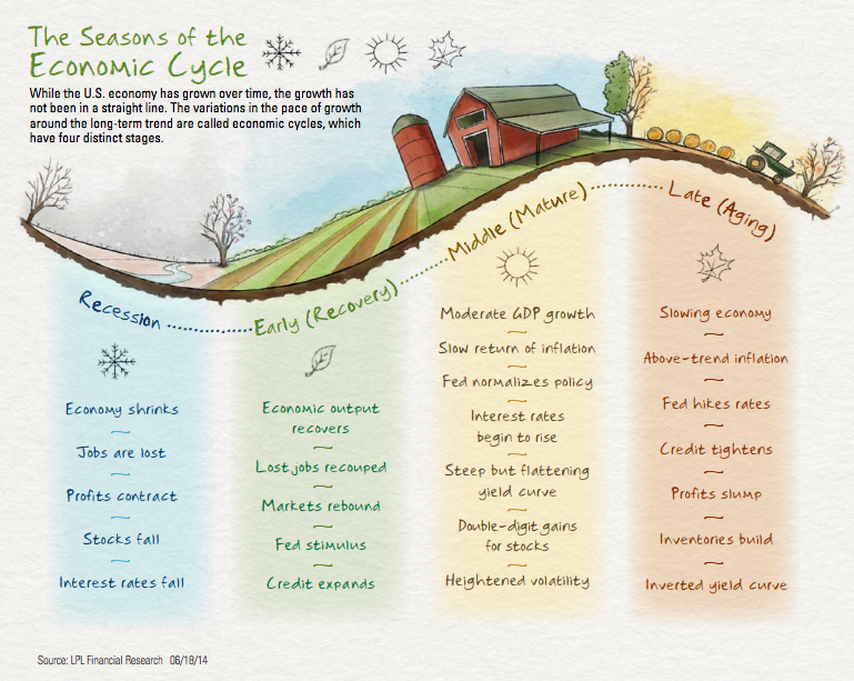 the seasons of the economic cycle