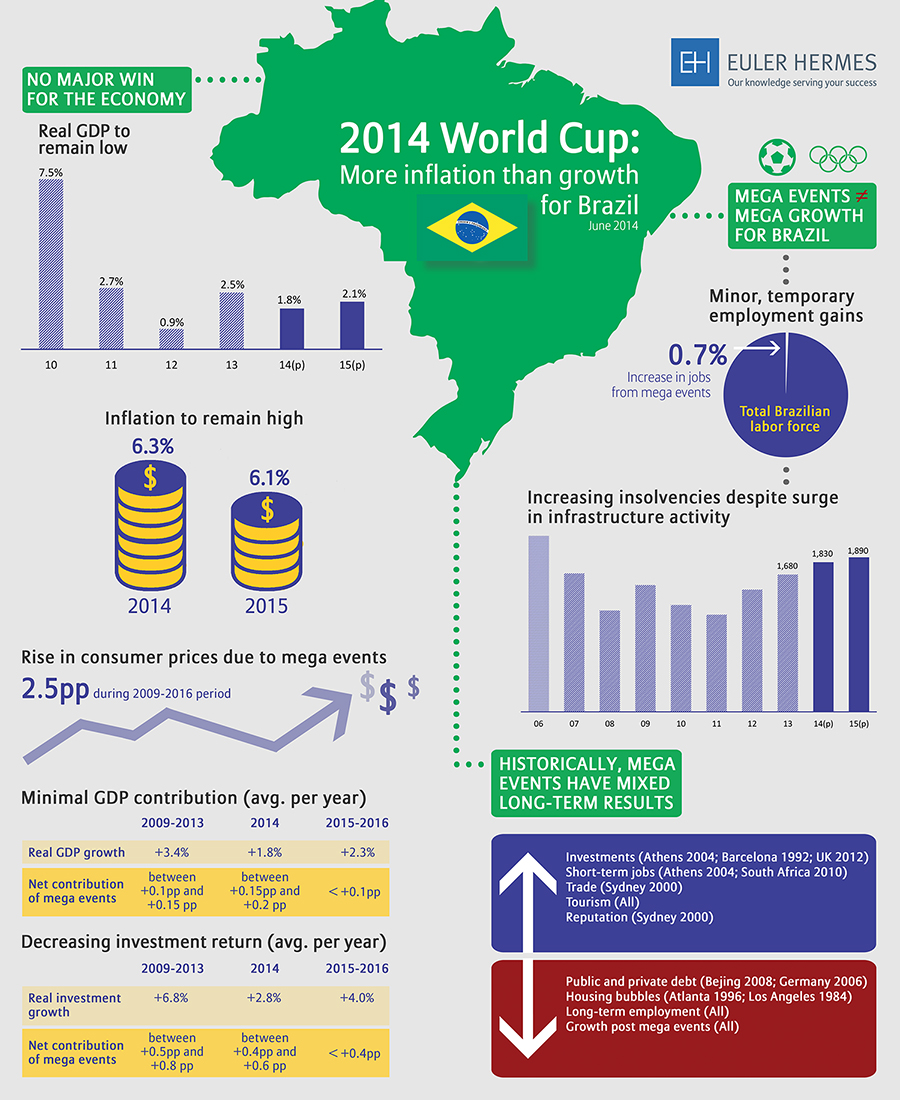 The World Cup Will Do Nothing For Brazil S Economy