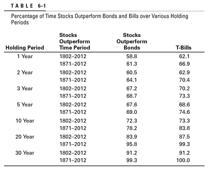 stocks bonds