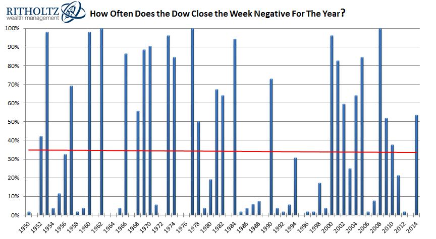 dow negative