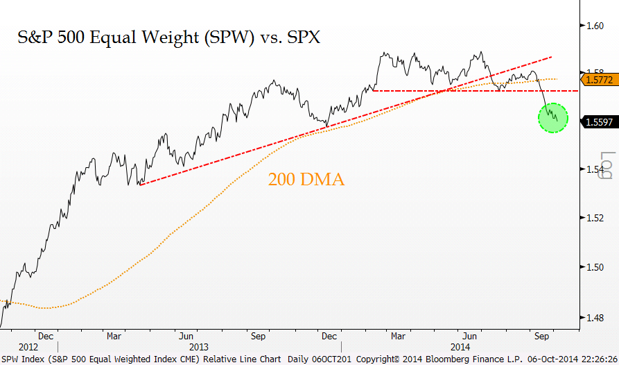 equal weight s&p