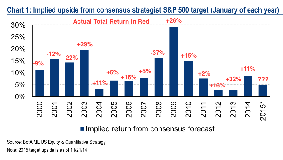 Wall Street Annual S&P 500 Targets