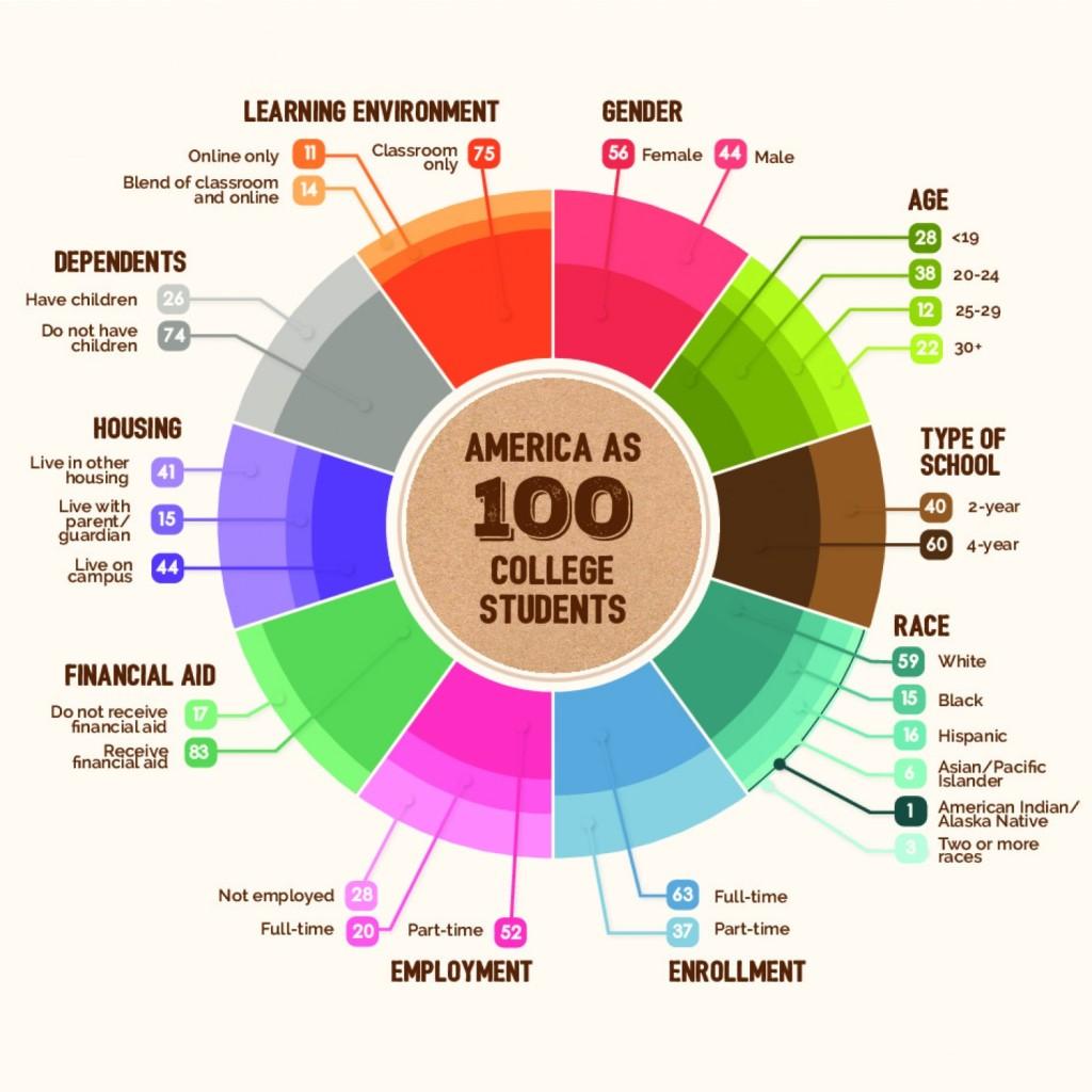 america-as-100-college-students_54f2ac1827bae_w1500