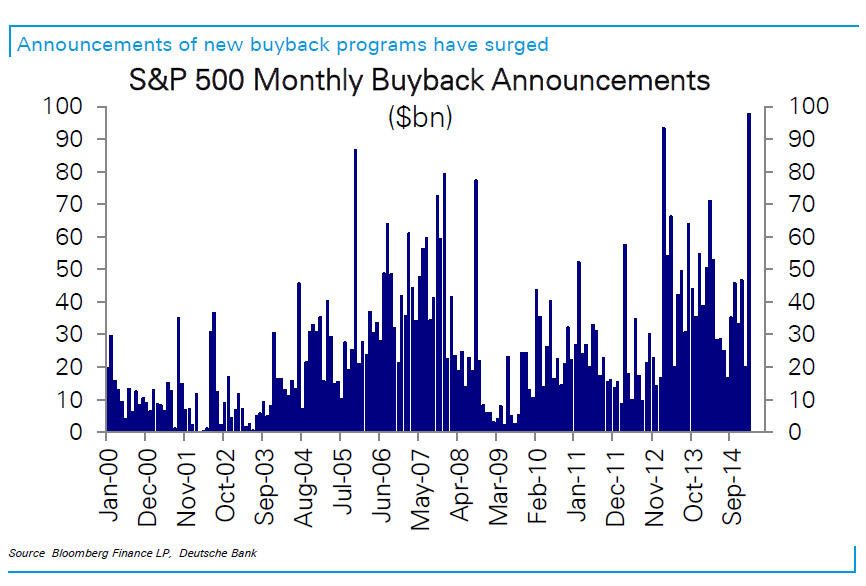 announcements of stock buybacks