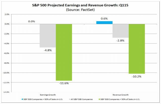 projected earnings