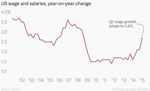 us_wage_and_salaries_year-on-year_change_us_wage_and_salaries_year-on-year_change_chartbuilder