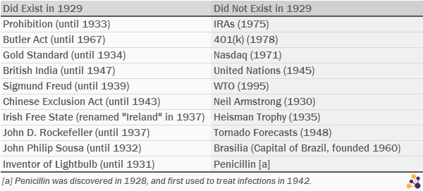 Existed-in-1929-Updated2