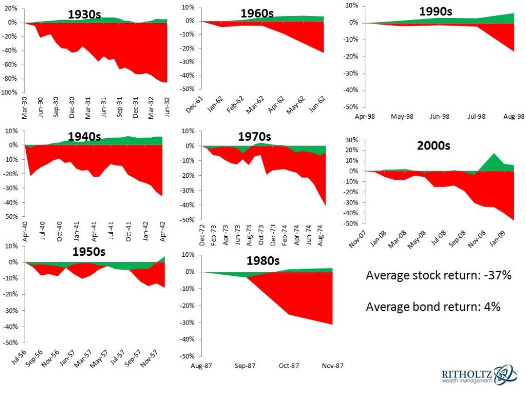 stocks-and-bonds-drawdowns1 (1)