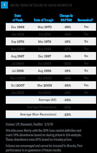 bear recession