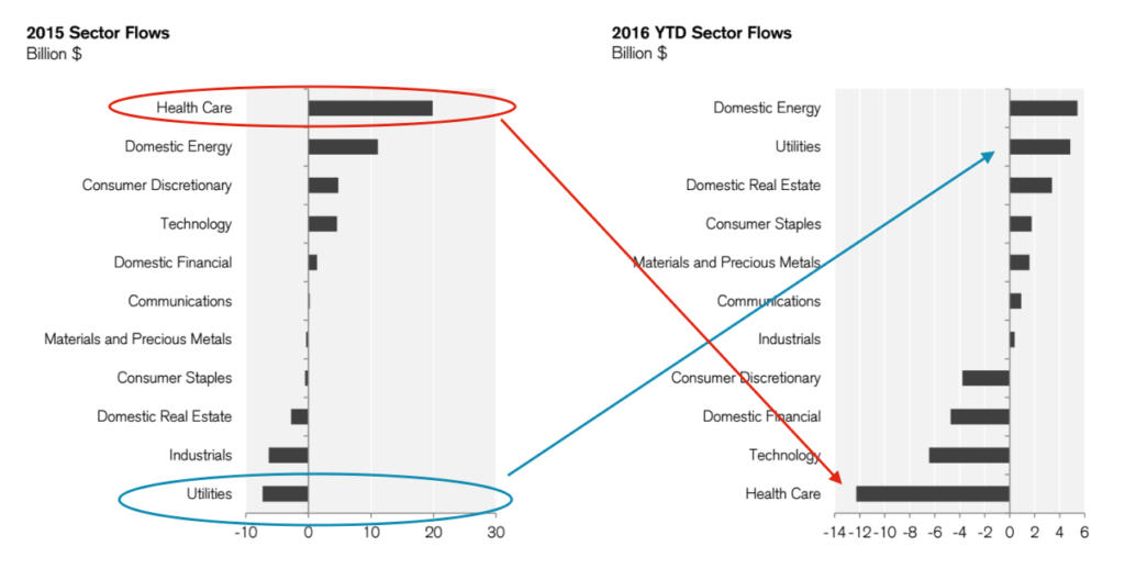 sector bets