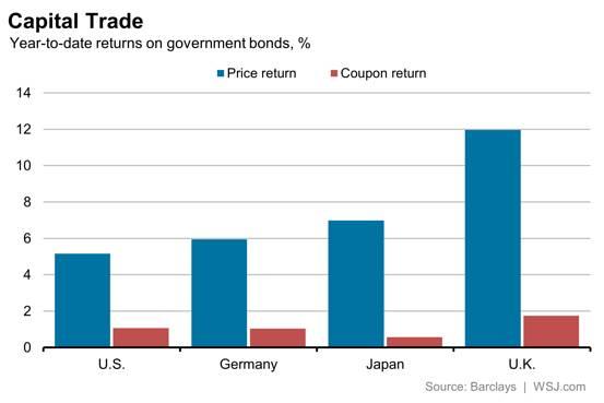 capital trade