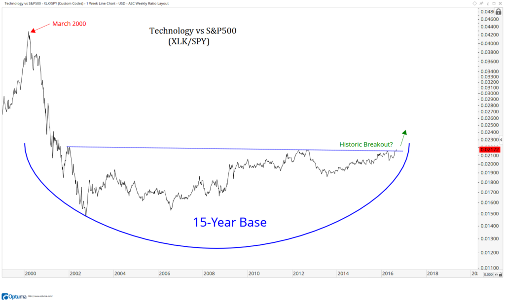 Technology vs S-P500 -XLK-SPY-