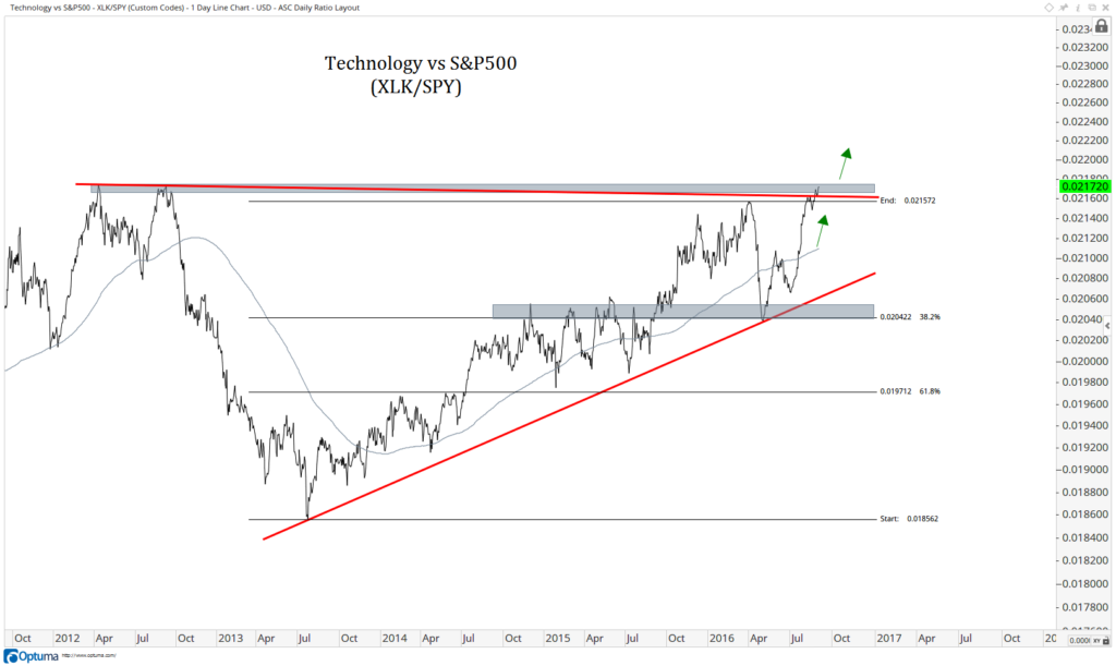 Technology vs S-P500 -XLK-SPY- d